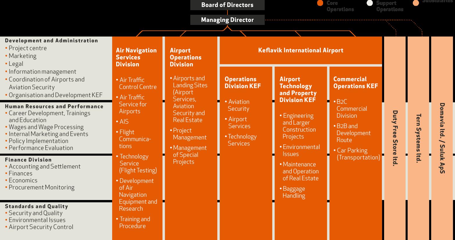 Divisions and organization chart | Isavia